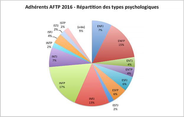 Types-psychologiques-AFTP-2016
