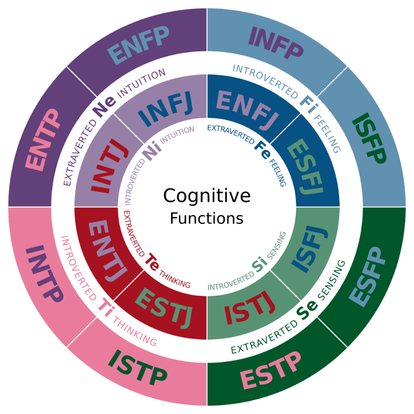 cognitive functions wheel
